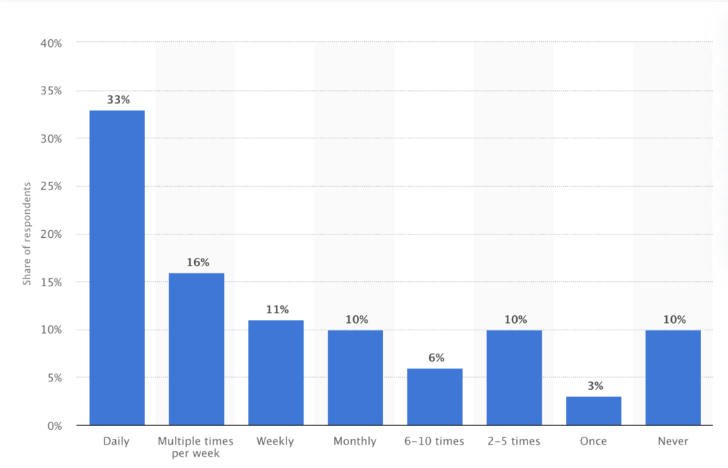 How frequently did you use the internet to find a local business in the last year? - Chico, CA website design